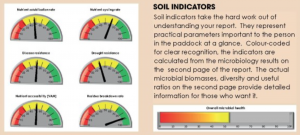 microbe wise soil indicators